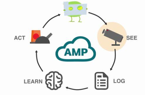 Cisco AMP écosystem de sécurité