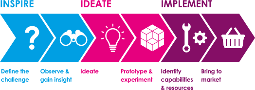 3 etapes Design Thinking selon IDEO